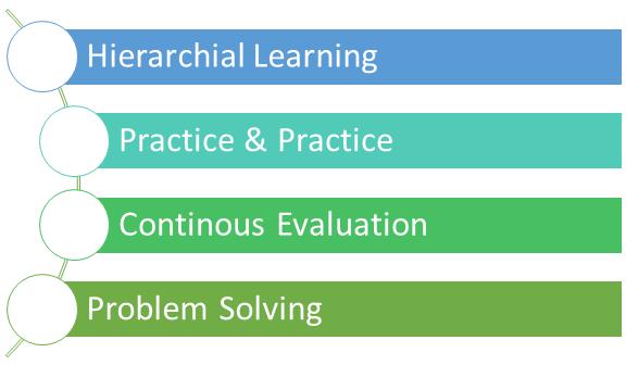 Coding Design Prinicple