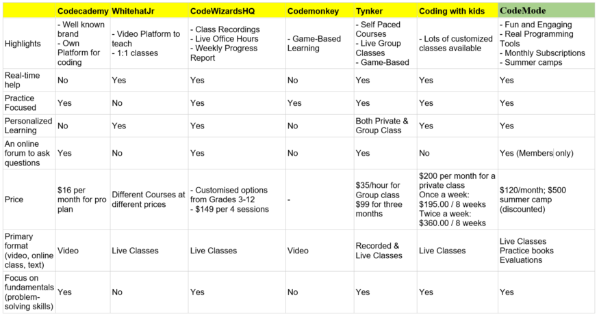 Coding Platforms for New Learners